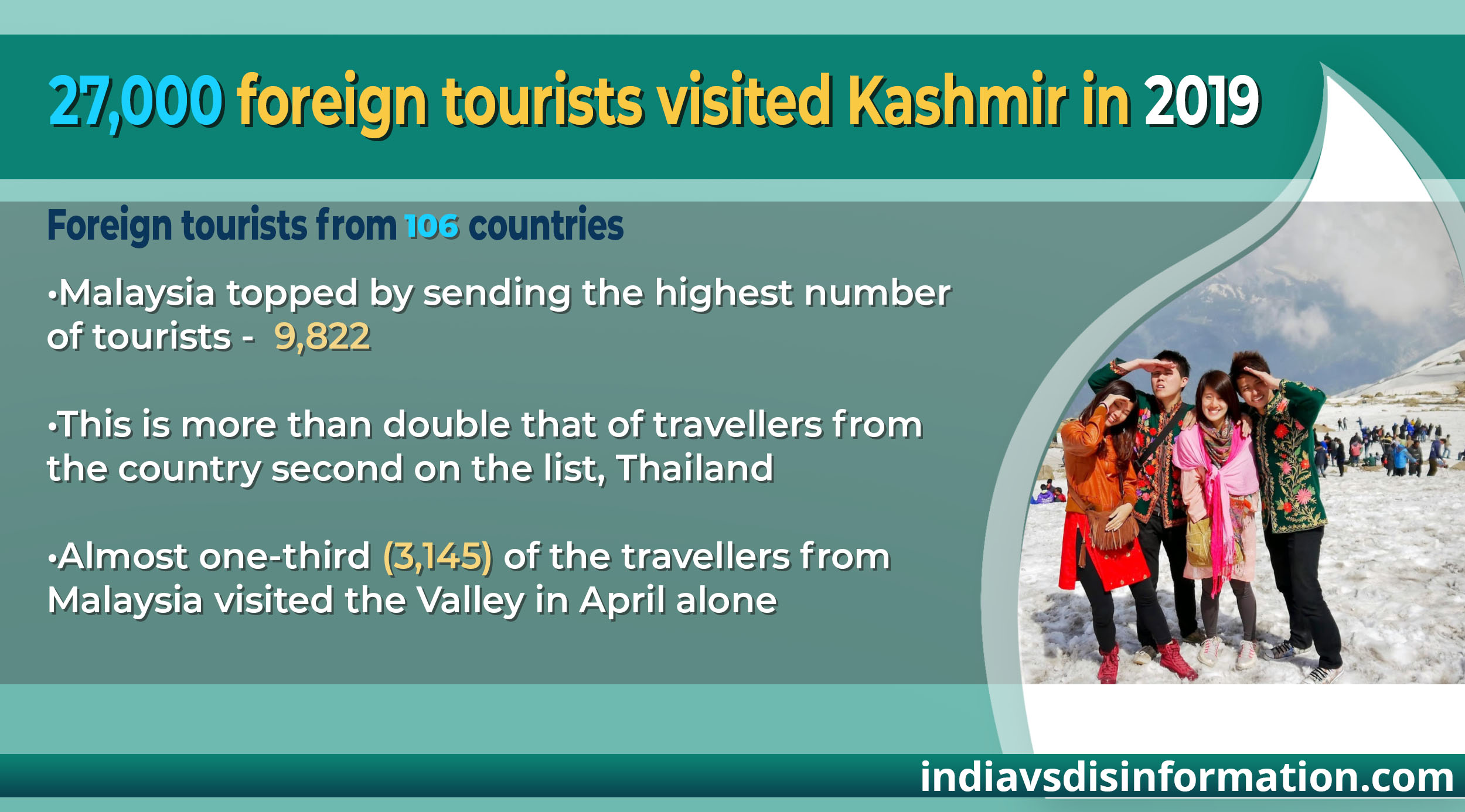 27,000 foreign tourists visited J&K in 2019