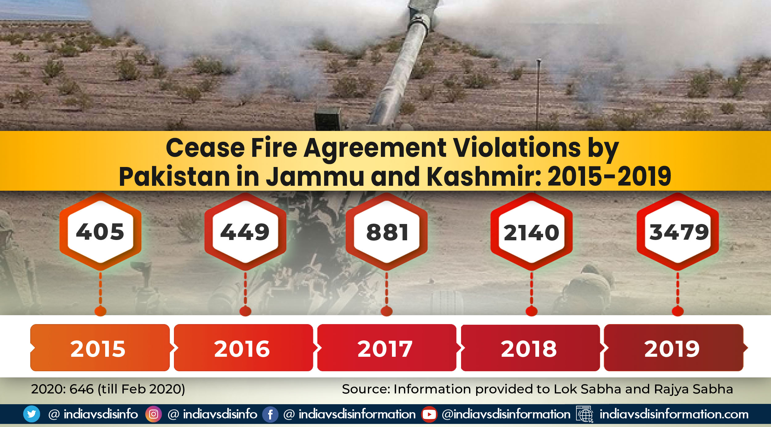 Ceasefire violations and terrorist incidents in Jammu and Kashmir