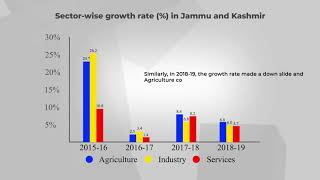 Sector-wise growth rate (%) in Jammu and Kashmir