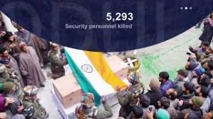 Over 41 thousand killed in J&K during last 3 decades