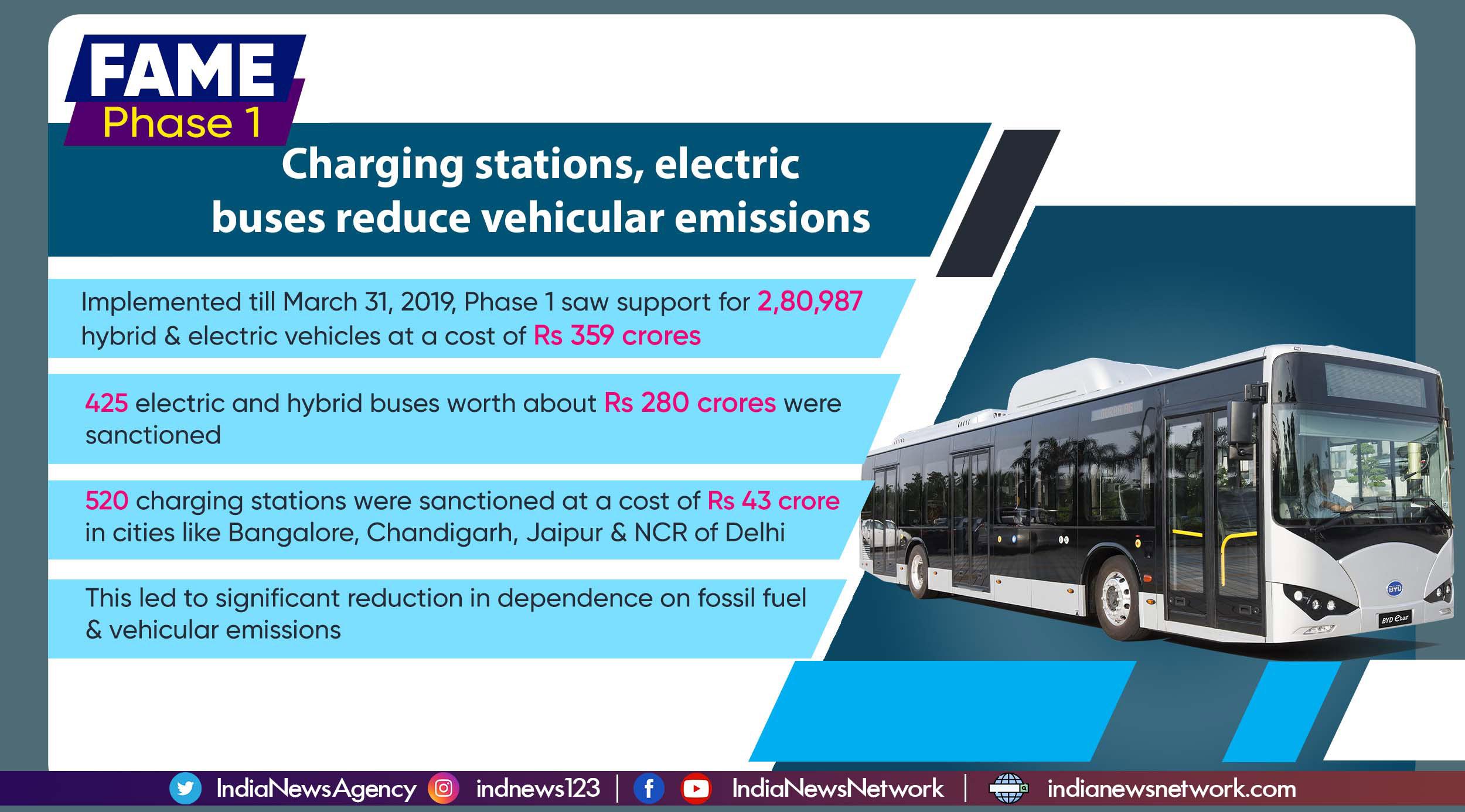 FAME 계획 : 인도에서 지속 가능한 운송을 향한 거대한 추진