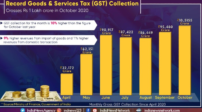 India's GST collection crosses Rs 1 lakh crore for first time in 8 months