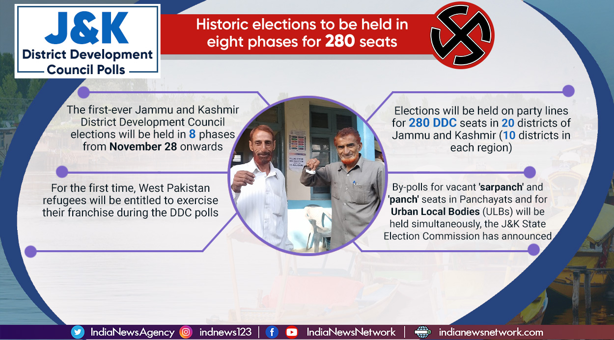 First-ever J&K District Development Council polls to be held in 8 phases from Nov 28