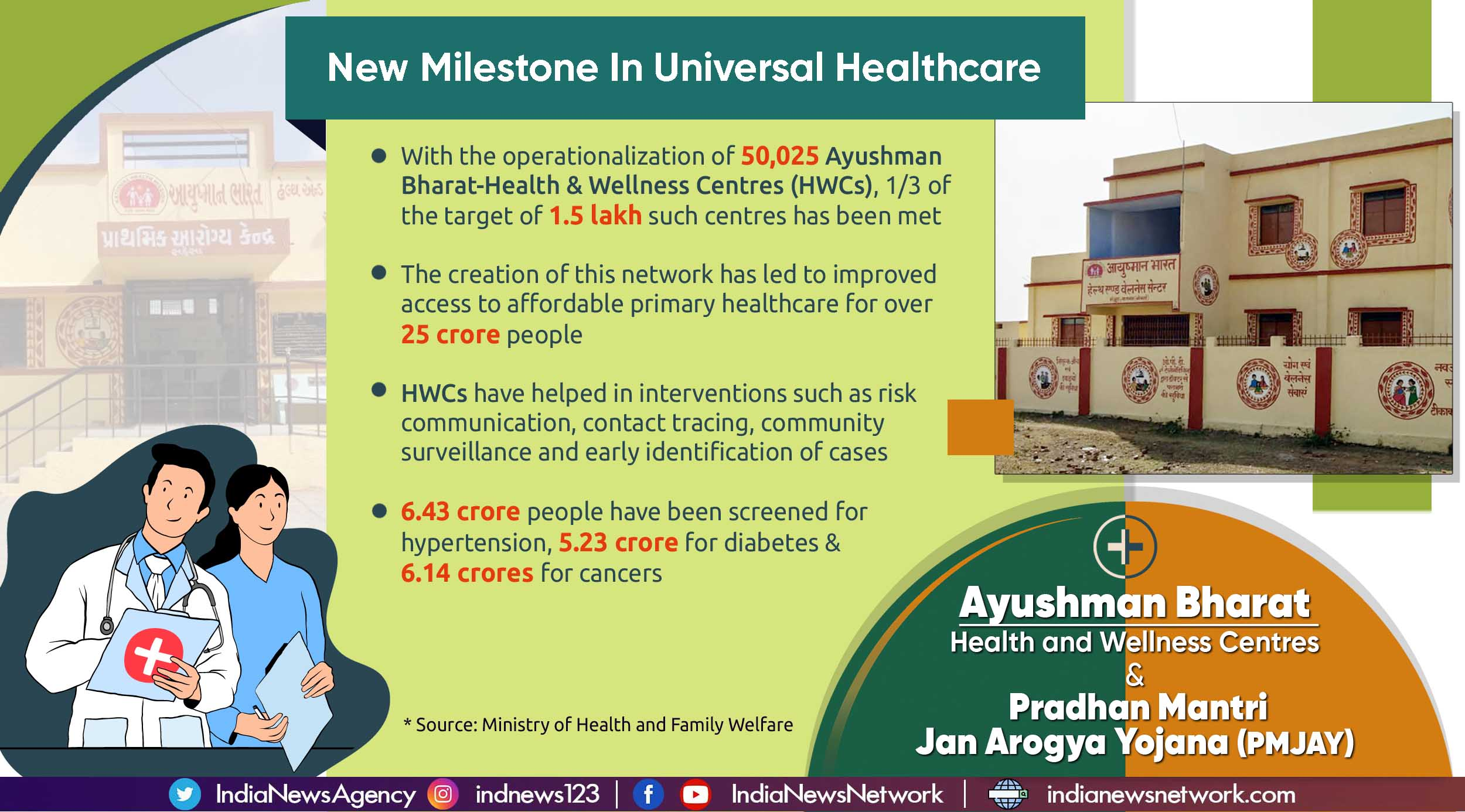 Health for All: Over 50,000 Ayushman Bharat Health and Wellness Centres operationalized