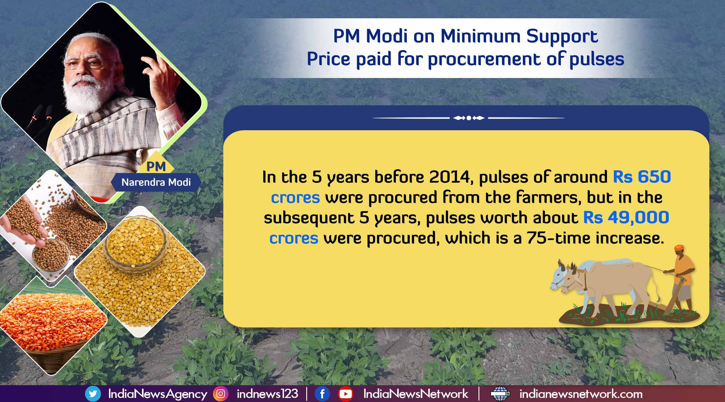 PM Modi clears the air on MSP paid to farmers for agricultural produce