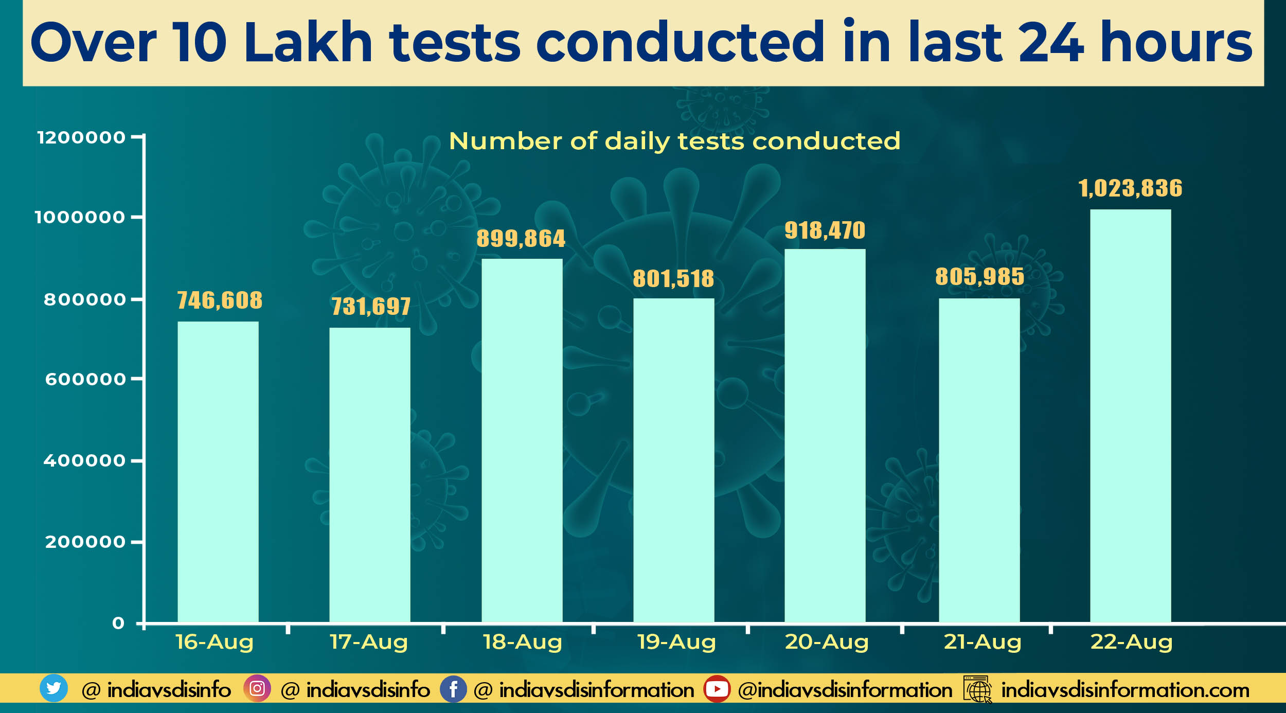 Обновление Covid-19: за последние 24 часа проведено 10 23 836 тестов